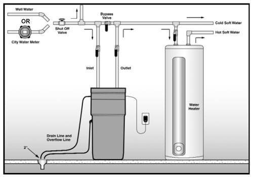 how to install a water softener in a house